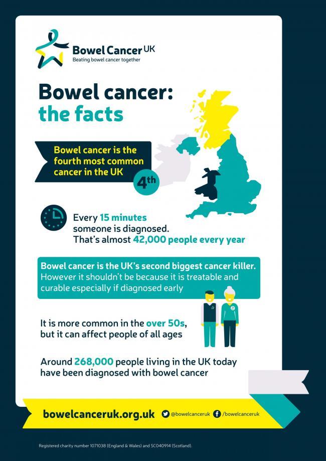 Bowel Cancer Charity Warns Ignoring Tests Puts Lives At Risk Gazette Series